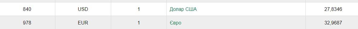 Курс валют НБУ на 11 вересня 2020 в Україні