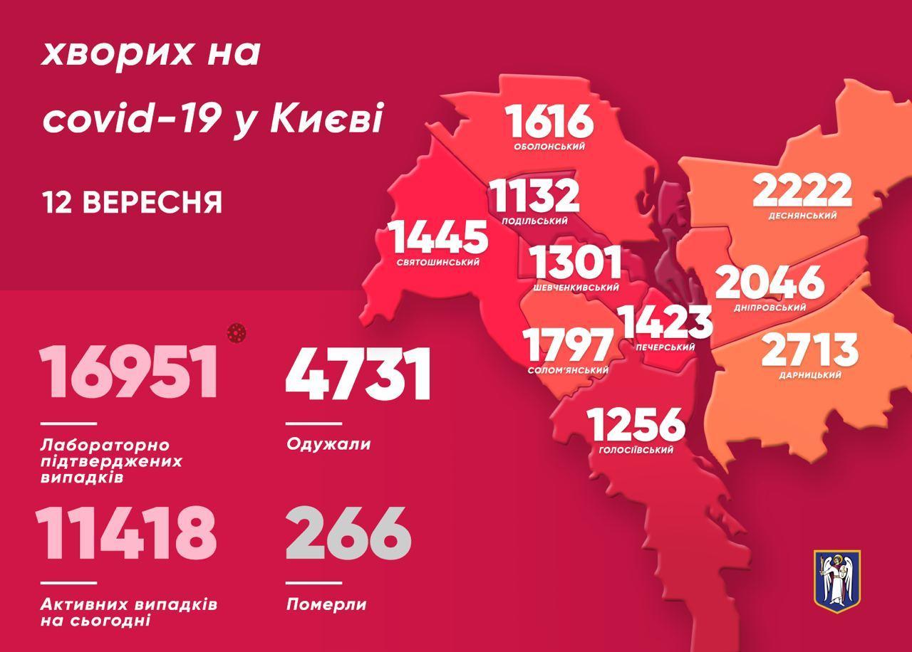 COVID-19 в Києві: антирекорд на момент 12 вересня