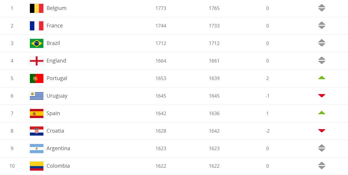 Рейтинг ФІФА: Україна зберегла місце у топ-25 найсильніших збірних світу