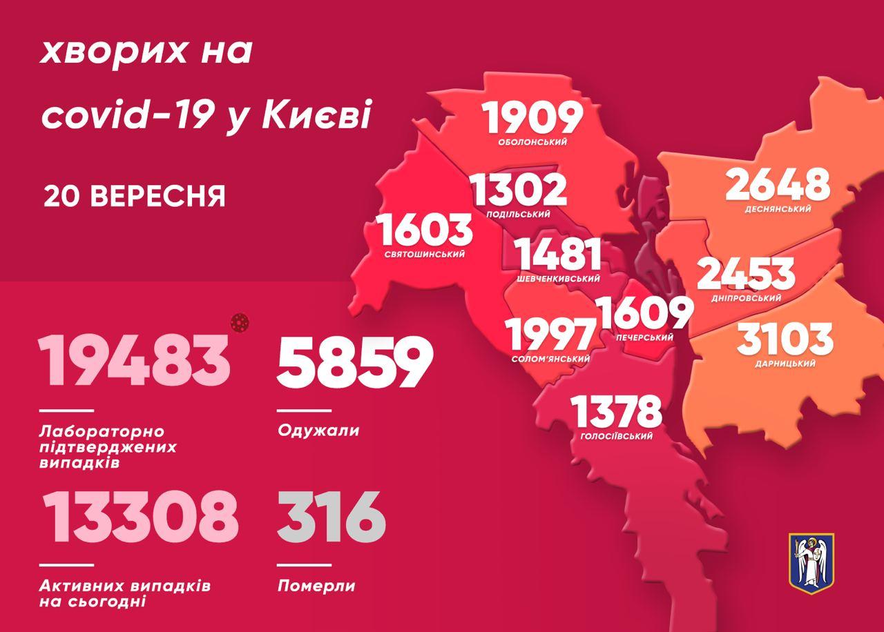COVID-19 в Києві: статистика на момент 20 вересня
