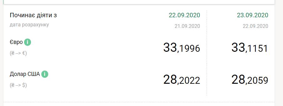 Курс валют НБУ на 23 вересня 2020 в Україні