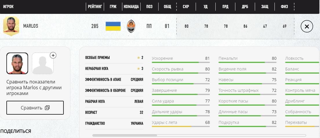 У топ-1000 футболістів у FIFA 21 потрапило сім українців