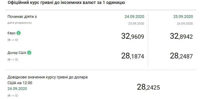 Курс валют НБУ на 25 вересня 2020 в Україні