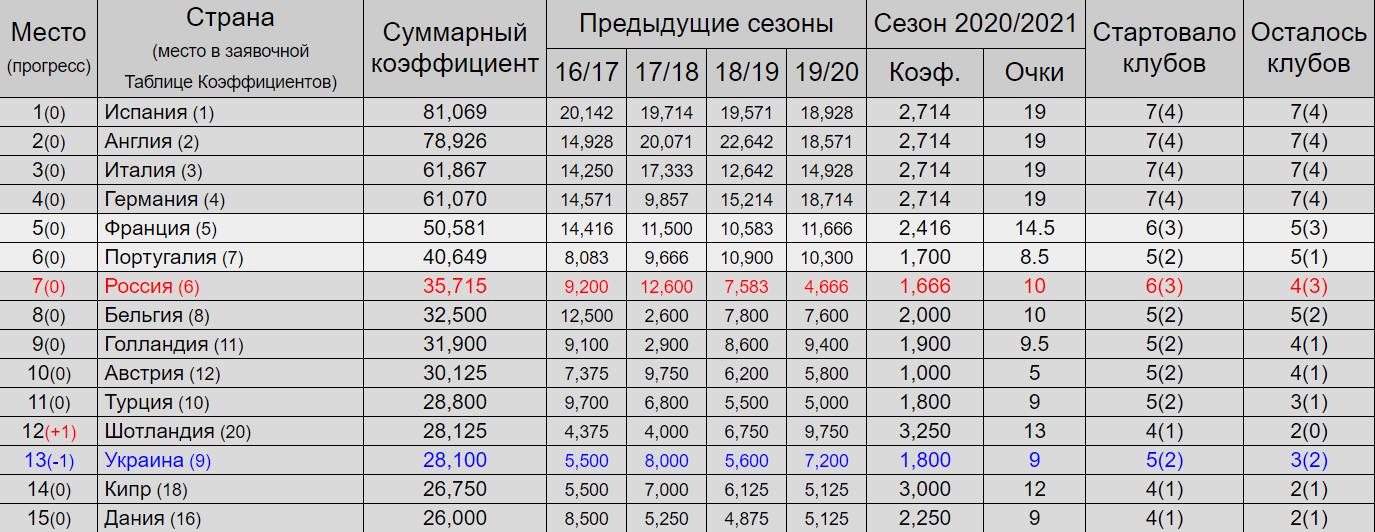 Таблиця коефіцієнтів УЄФА: Шотландія обійшла Україну – рейтинг топ-15