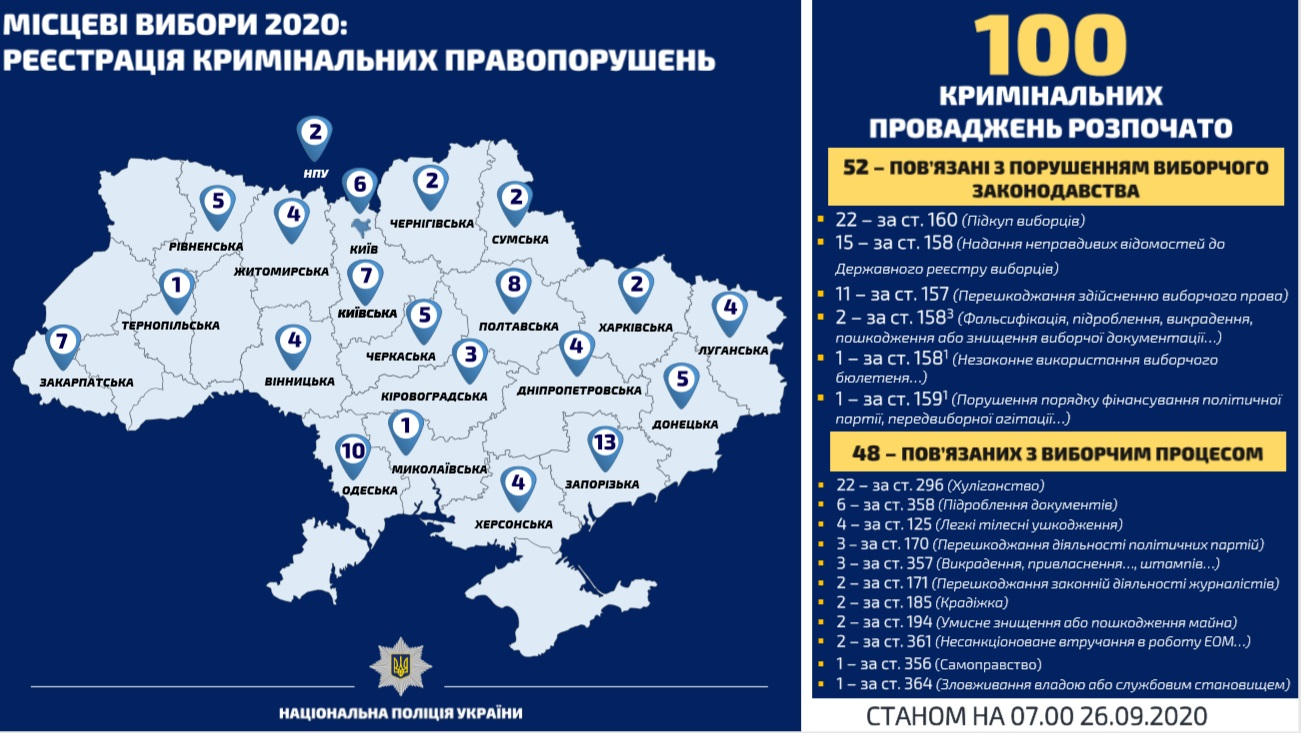 Місцеві вибори: поліція відкрила вже сотню кримінальних справ через порушення
