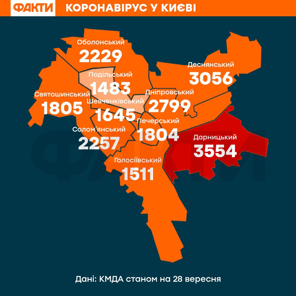Карантин в Україні – головні новини 28 вересня 2020