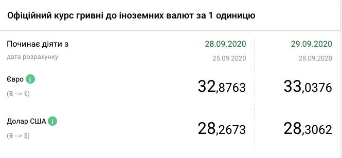 Курс валют НБУ на 29 вересня в Україні