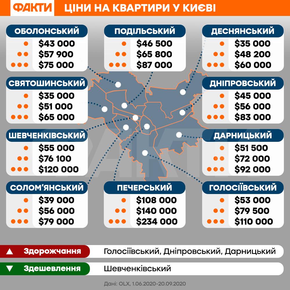 За рік ціни підскочили у трьох районах: скільки коштують квартири у Києві