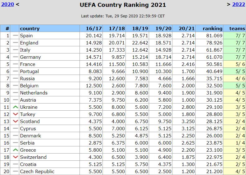 Обійшли Шотландію та Туреччину: Україна піднялася у таблиці коефіцієнтів УЄФА