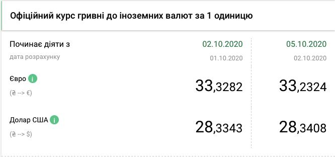 Курс валют НБУ на 5 жовтня 2020 в Україні