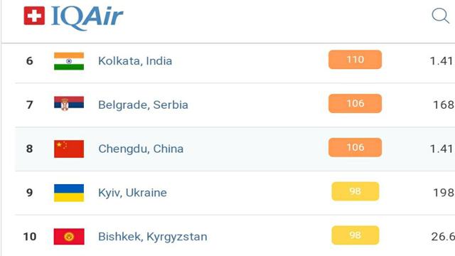 Загрязненность воздуха в Киеве: столица в десятке городов с самым грязным воздухом
