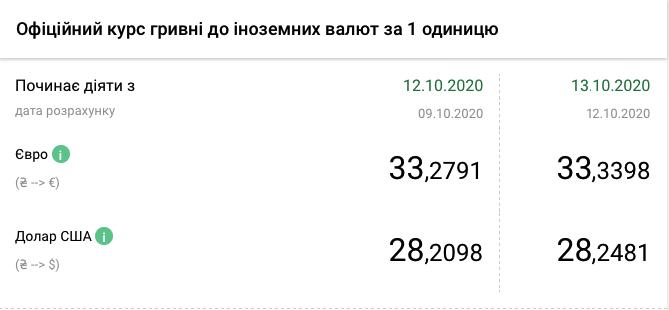 Курс валют НБУ на 13 жовтня 2020 в Україні