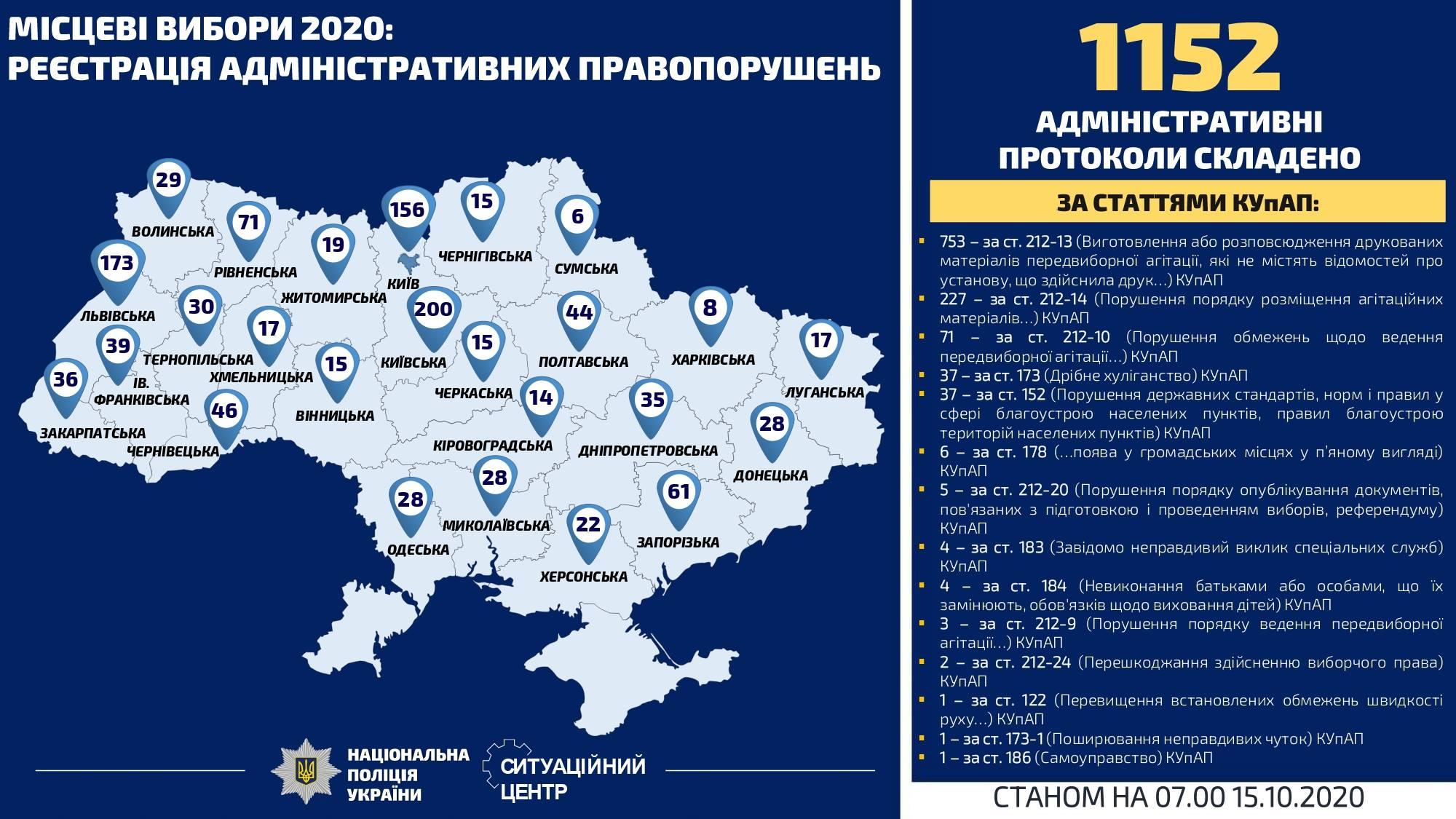 Адмінпротоколи - вибори 2020