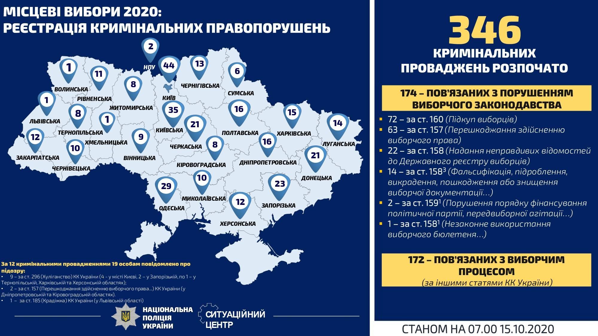 Кримінальні справи - вибори 2020