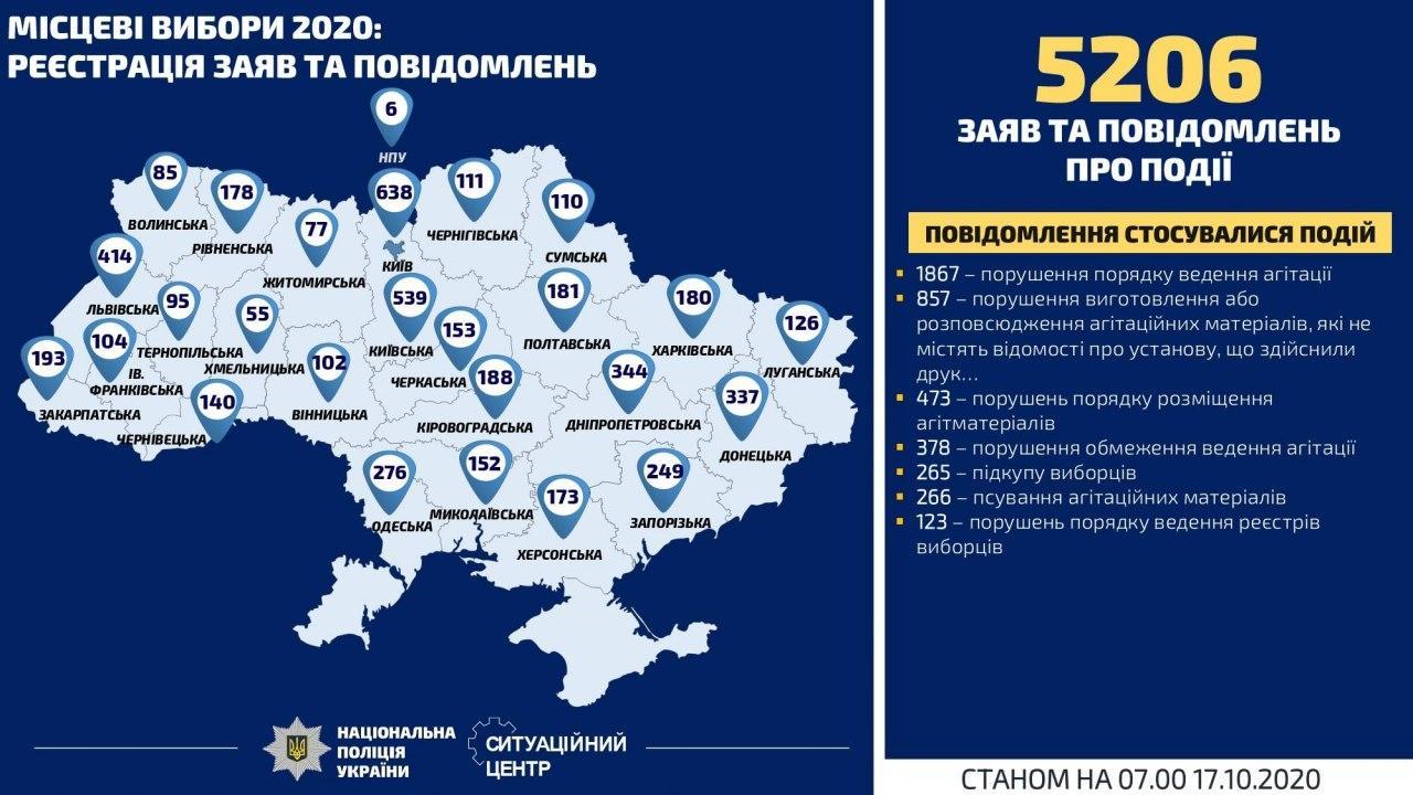 Поліція за добу відкрила 24 кримінальних справи за порушення виборчого процесу