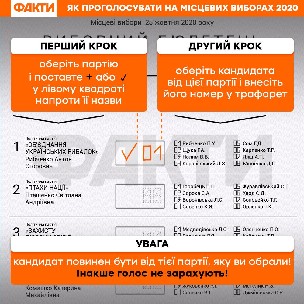Місцеві вибори 2020: як заповнювати новий бюлетень
