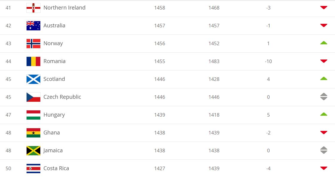 Рейтинг ФІФА: збірна України покращила свої позиції в рейтингу ФІФА