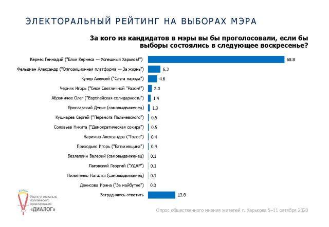 Соцопитування: Дві третини харків'ян на виборах готові підтримати Кернеса