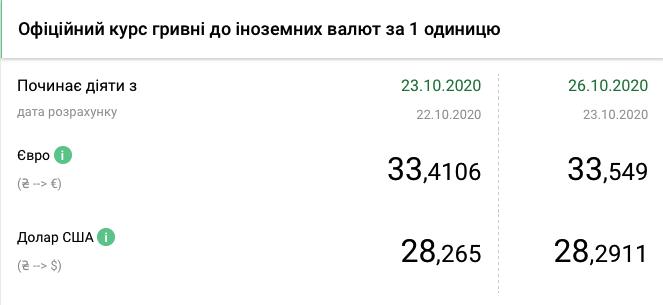 Курс валют НБУ на 26 жовтня 2020 в Україні