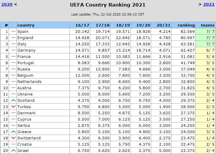 Таблиця коефіцієнтів УЄФА: Шотландія наступає на пяти Україні