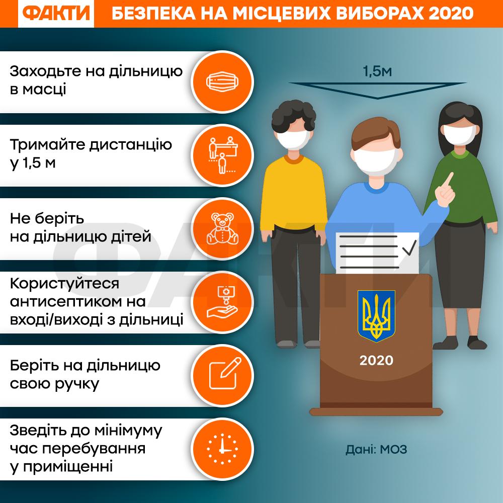Місцеві вибори 2020 правила безпеки