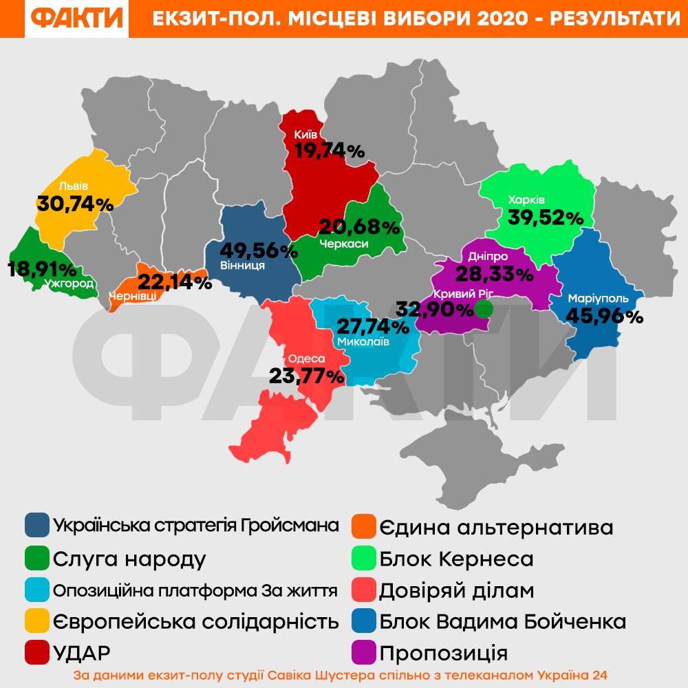 Реакція штабів основних політсил на екзитполи