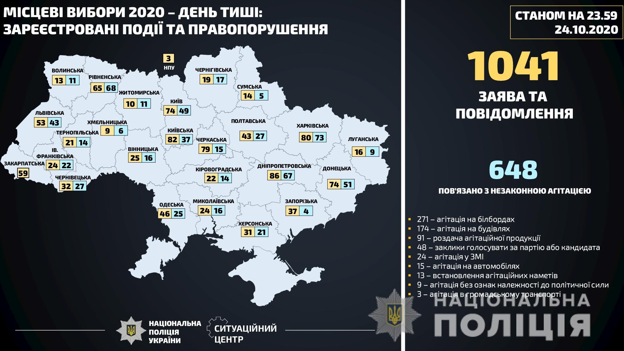 Местные выборы 2020: в день тишины полиция открыла 48 уголовных дел