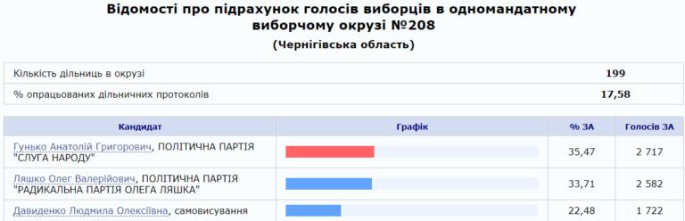 Довибори в Раду округ 208