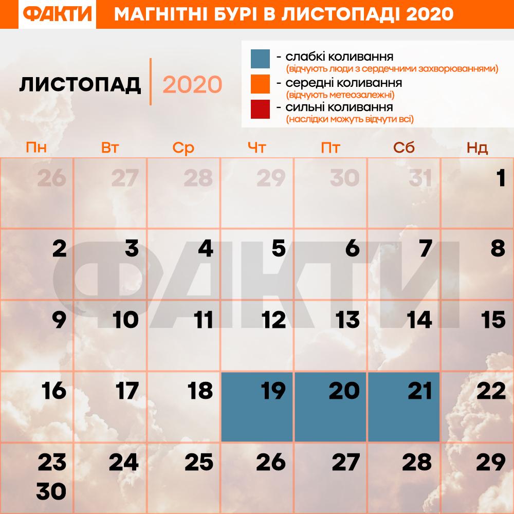магнитные бури в ноябре 2020