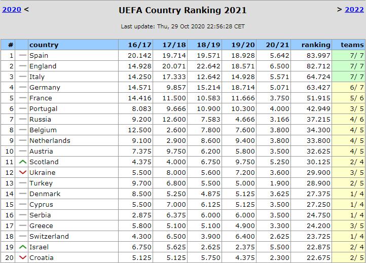 Таблиця коефіцієнтів УЄФА: на якому місці Україна після другого туру єврокубків