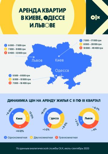 С начала карантина в Киеве аренда жилья выросла до 26%
