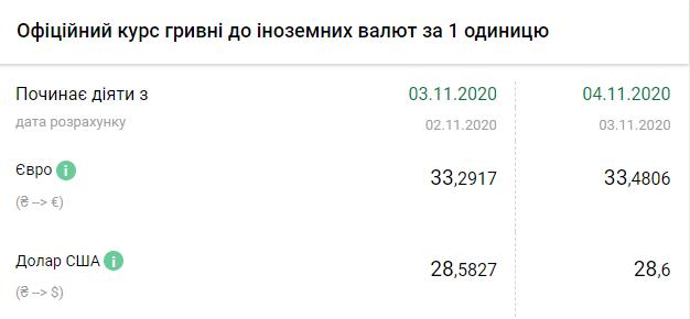 Курс валют НБУ на 4 листопада 2020 на Україні