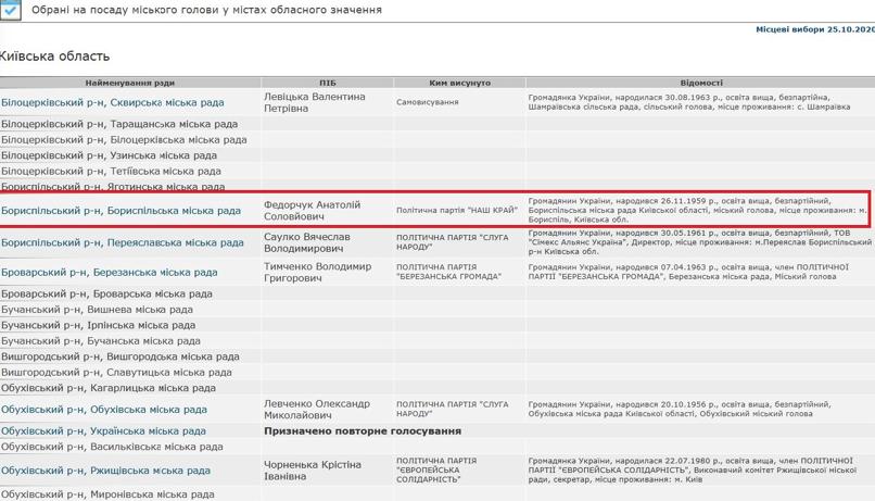 Місцеві вибори 2020 у Борисполі – Федорчука посмертно обрали мером