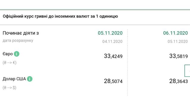 Курс валют НБУ на 6 листопада 2020 на Україні