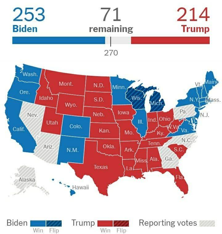 Результати виборів у США: за прогнозами, у Байдена поки більше голосів вибірників, ніж у Трампа