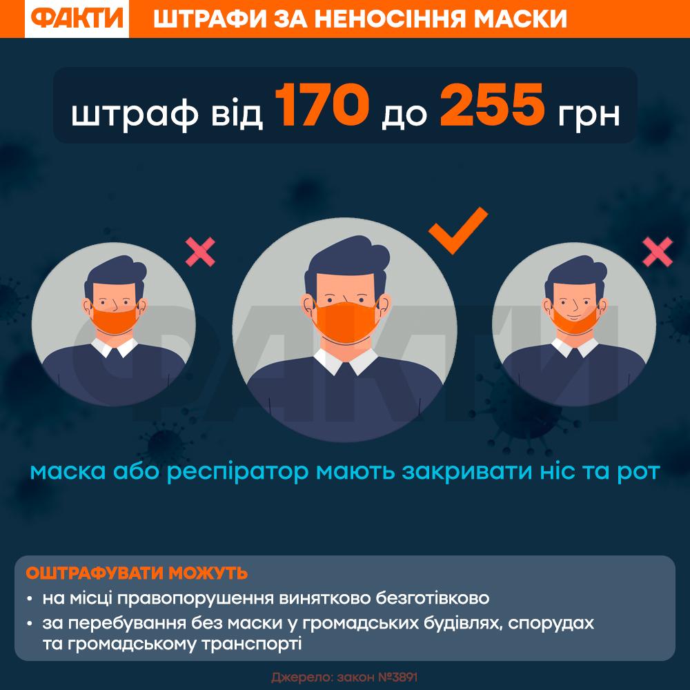 Зеленський підписав закон про штрафи за відсутність маски у  громадських місцях