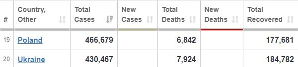 Коронавірус 6 листопада: статистика захворюваності COVID-19 у світі