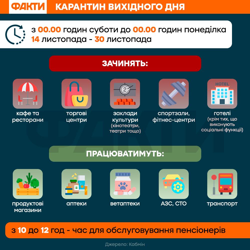 Карантин вихідного дня в Україні: що це означає і список обмежень