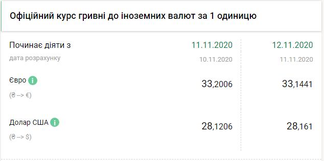 Курс валют НБУ на 12 листопада 2020 на Україні
