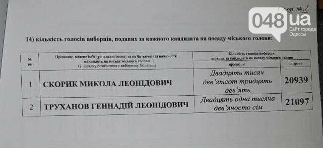 Труханова переобрали міським головою Одеси