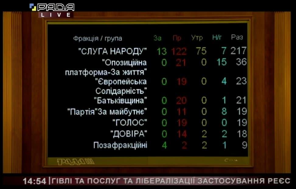 228 депутатів проти. Рада відхилила законопроект про касові апарати для ФОП