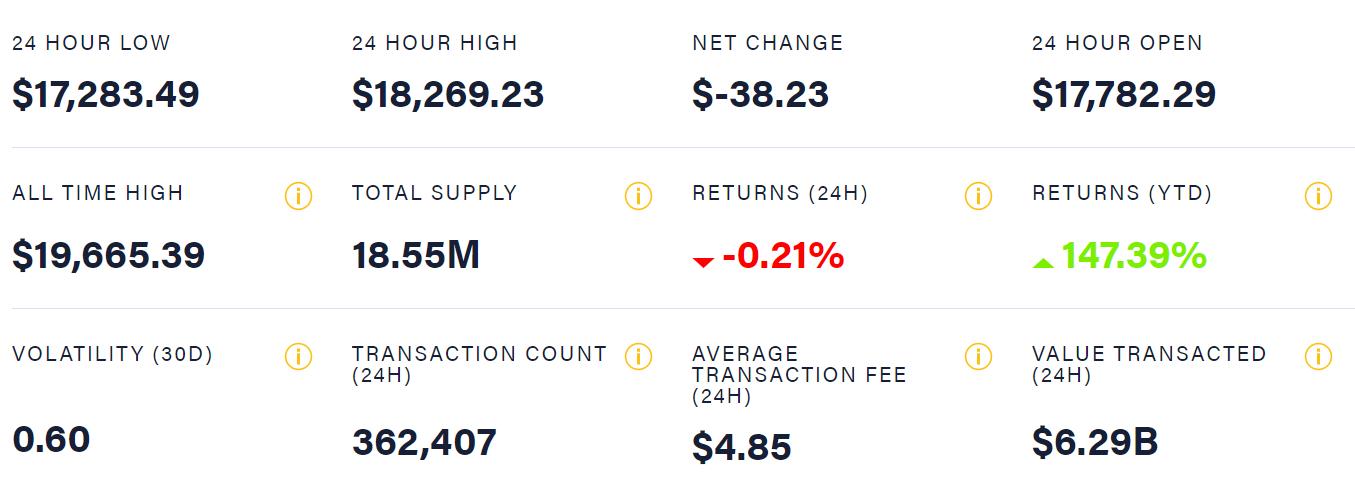 Биткоину прогнозируют цену в $318 тыс.: причины роста криптовалюты