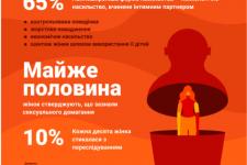 День борьбы с насилием над женщинами: почему растет число случаев