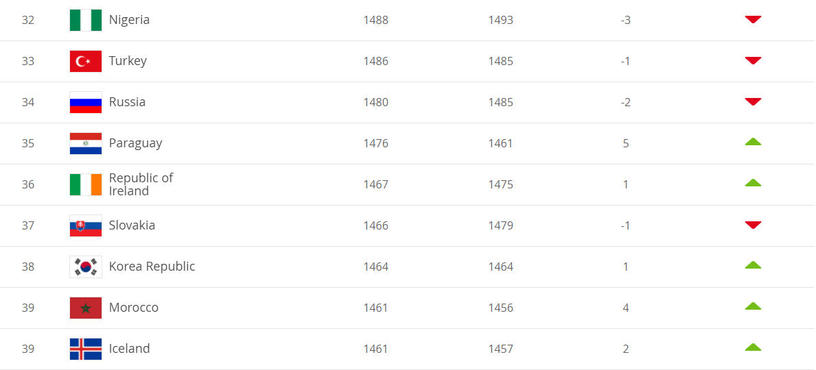 Рейтинг ФІФА: збірна України залишилася в топ-25 і поліпшила своє становище
