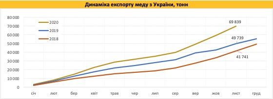Експорт меду – Україна стала рекордсменом