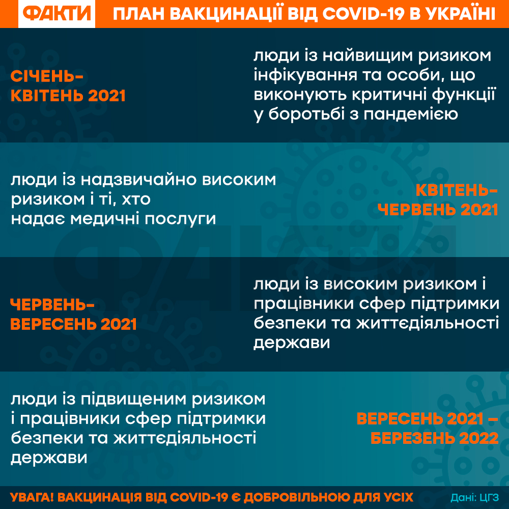 Коли в Україні можна буде купити вакцину від коронавірусу – можливі дати