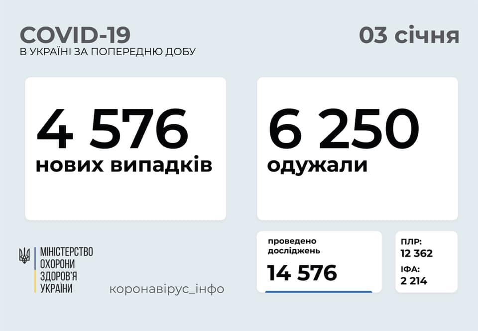 Коронавірус в Україні 3 січня 2021: оперативна статистика МОЗ