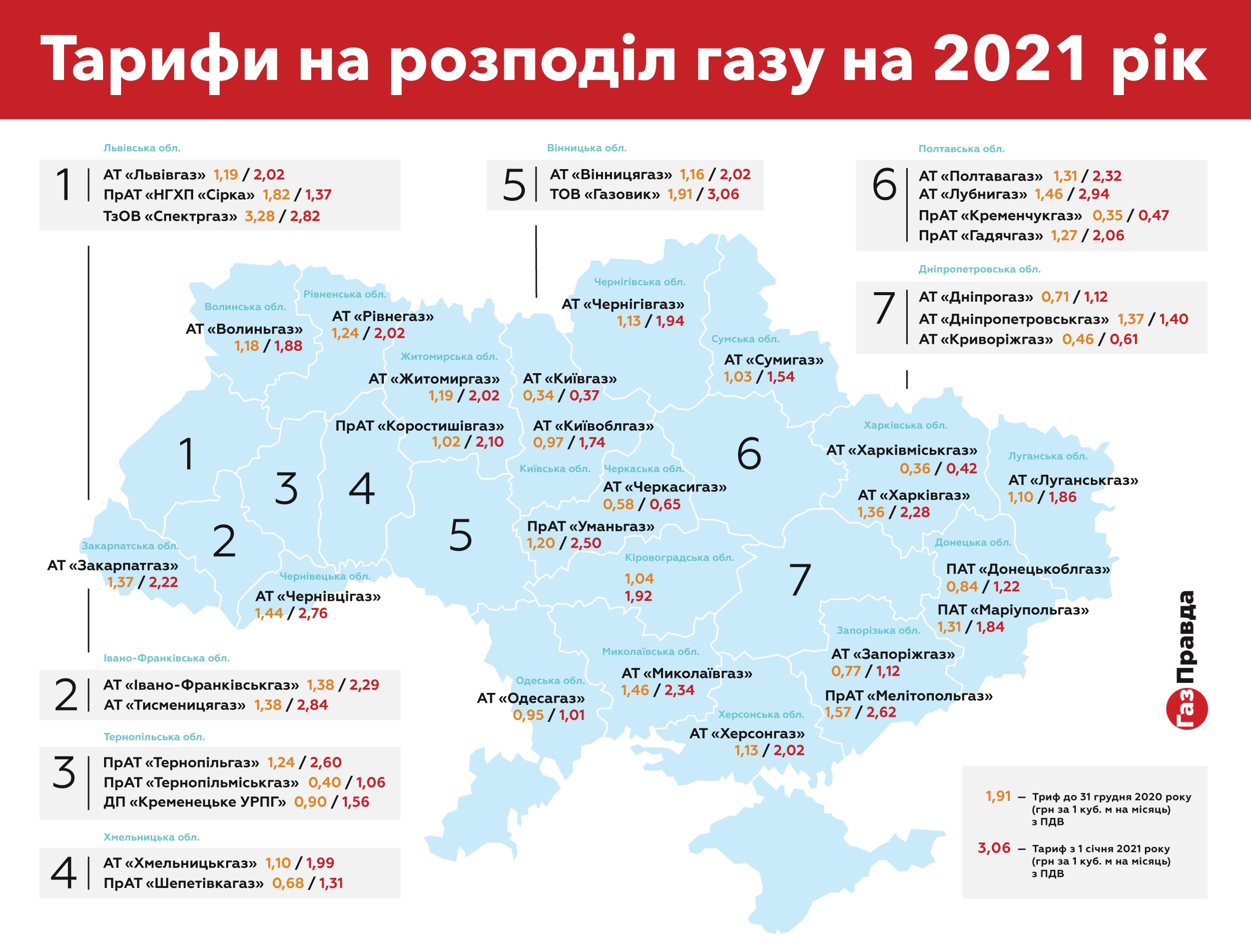 Ціни на газ в Україні – подорожчала послуга розподілу