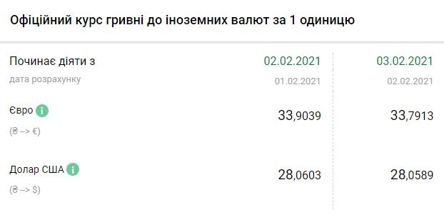 Курс валют НБУ на 3 февраля 2021 в Украине