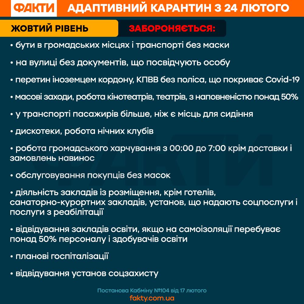 Правила адаптивного карантину в Україні